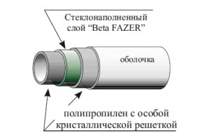 Труба GALLAPLAST AQUAPOWER Beta FAZER PN20/SDR11/S5